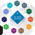 নীল অর্থনীতি (Blue economy)