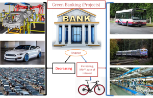 The Green Banking