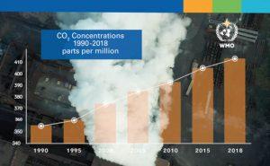 কপ২৫ (COP25) সম্মেলন এবং গ্রিণহাউজ গ্যাসের নি:সরণ বৃদ্ধির চ্যালেঞ্জ