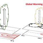 এল নিনো-দক্ষিনস্থ পর্যাবৃত্ত চক্র (El Niño-Southern Oscillation - ENSO) বাৎসরিক জলবায়ু পরিবর্তনের সবচেয়ে শক্তিশালী সংকেত