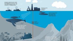 Deep-sea mining.
