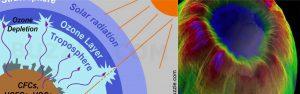 ওজোন হোল (Ozone hole)